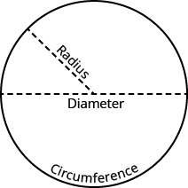 A circle is shown. A dotted line running through the widest portion of the circle is labeled as a diameter. A dotted line from the center of the circle to a point on the circle is labeled as a radius. Along the edge of the circle is the circumference.