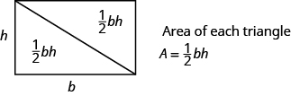 "A rectangle is shown. A diagonal line is drawn from the upper left corner to the bottom right corner. The side of the rectangle is labeled h and the bottom is labeled b. Each triangle says one-half bh. To the right of the rectangle, it says ""Area of each triangle,"" and shows the equation A equals one-half bh."