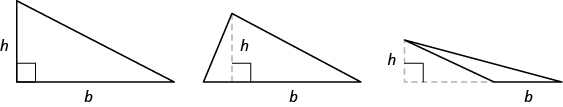 Three triangles are shown. The triangle on the left is a right triangle. The bottom is labeled b and the side is labeled h. The middle triangle is an acute triangle. The bottom is labeled b. There is a dotted line from the top vertex to the base of the triangle, forming a right angle with the base. That line is labeled h. The triangle on the right is an obtuse triangle. The bottom of the triangle is labeled b. The base has a dotted line extended out and forms a right angle with a dotted line to the top of the triangle. The vertical line is labeled h.
