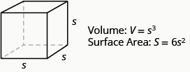An image of a cube is shown. Each side is labeled s. Beside this is Volume: V equals s cubed. Below that is Surface Area: S equals 6 times s squared.