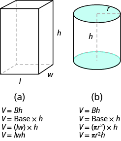 In (a), a rectangular solid is shown. The sides are labeled L, W, and H. Below this is V equals capital Bh, then V equals Base times h, then V equals parentheses lw times h, then V equals lwh. In (b), a cylinder is shown. The radius of the top is labeled r, the height is labeled h. Below this is V equals capital Bh, then V equals Base times h, then V equals parentheses pi r squared times h, then V equals pi times r squared times h.