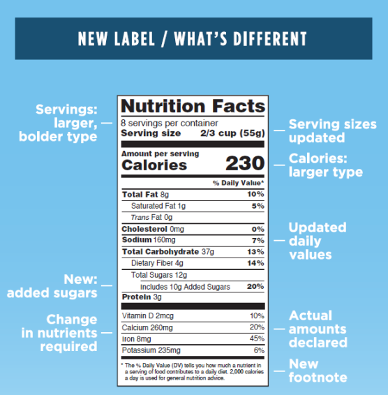 The new nutrition facts label with explanations