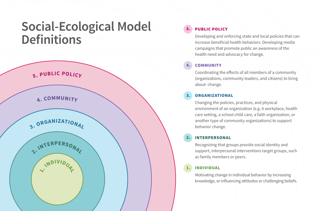 Diagram of the rings of the social ecological model