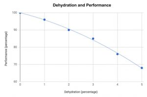 Line graph showing dehydration effect on exercise performance