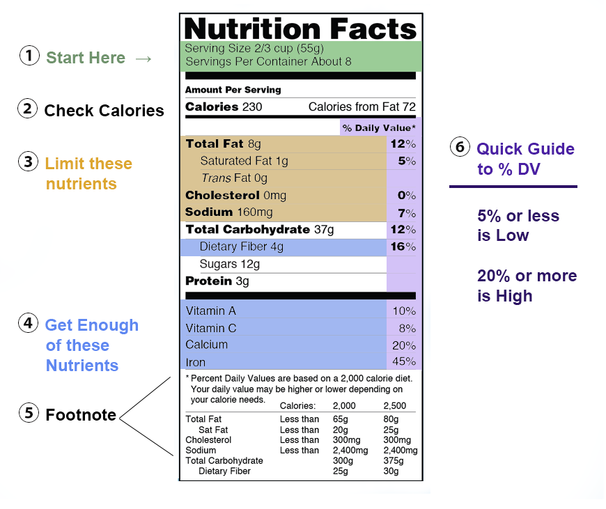 Guide for reading older Nutrition Facts label