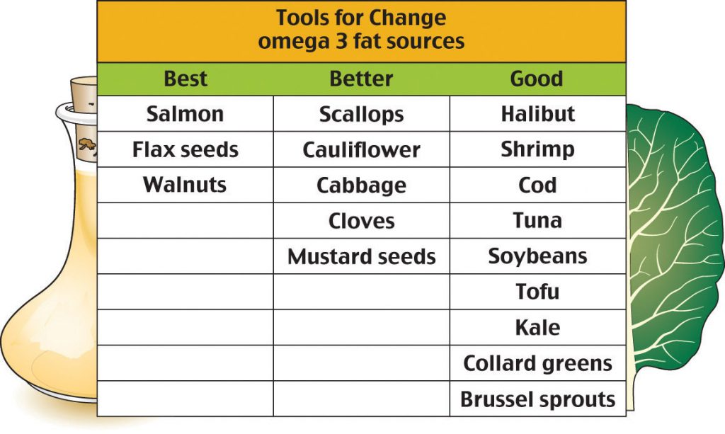 A table showing omega 3 Fat Sources Best: Salmon, flax seeds, walnuts. Better: Scallops, cauliflower, cabbage, cloves, mustard seeds. Good: Hallbut, shrimp, cod, tuna, soybeans, tofu, kale, collard greens, and brussell sprouts.