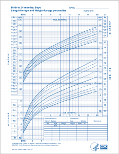 WHO Growth Chart For Boys From Birth To 24 Months
