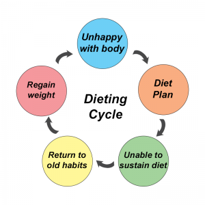 Dieting Cycle - Unhappy with body, diet plan, unable to sustain diet, return to hold habits, regain weight