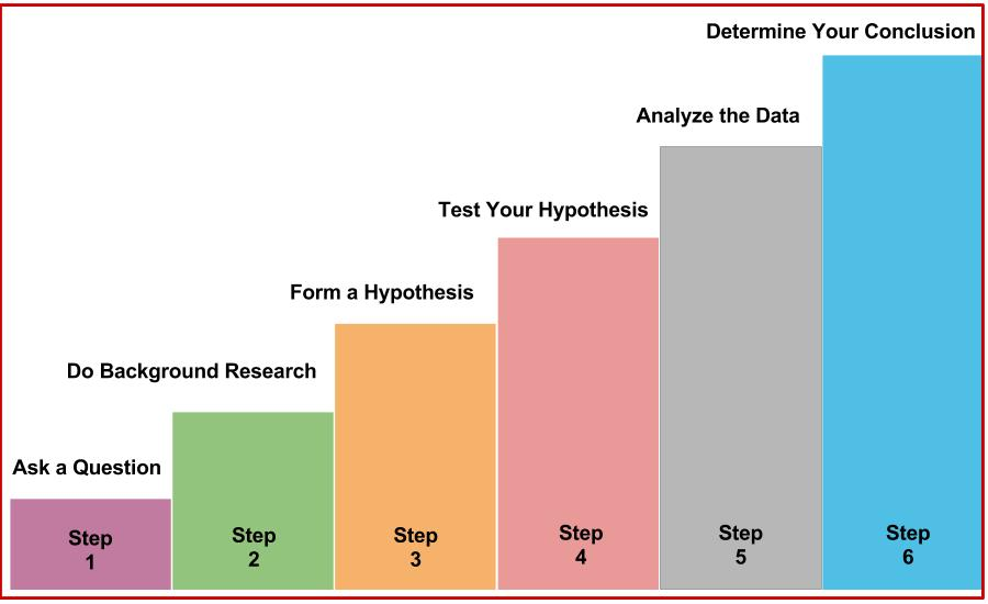 Diagram showing the scientific method steps: 1-Ask a Question, 2-Do Background Research, 3-Form a Hypothesis, 4-Test Your Hypothesis, 5-Analyze the Data, 6-Determine Your Conclusion