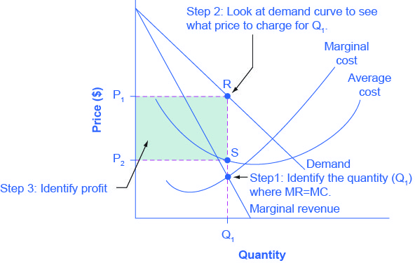 how to calculate profit maximizing price and quantity