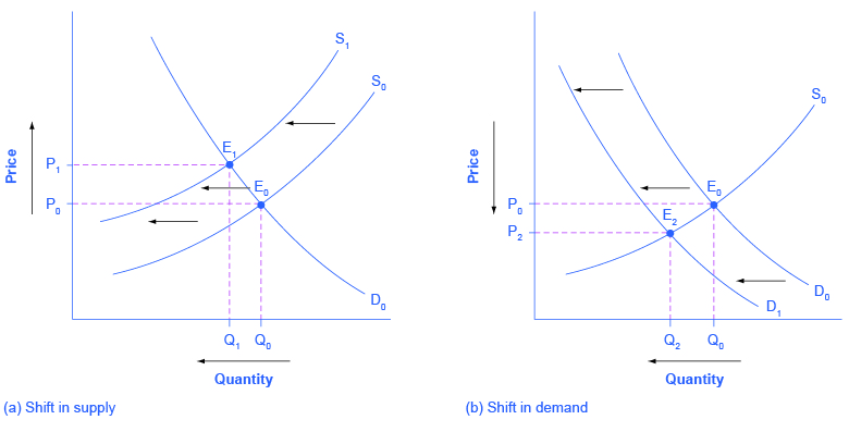 3.3 Changes in Equilibrium Price and Quantity: The Four ...