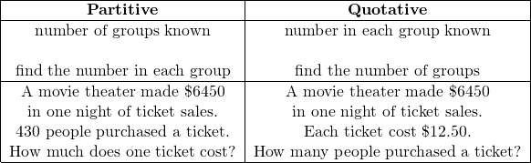 \[ \begin{tabular}{| c | c |} \hline \textbf{Partitive} & \textbf{Quotative} \ \hline number of groups known & number in each group known\ \ & \ \ find the number in each group & find the number of groups\ \hline A movie theater made \$6450 & A movie theater made \$6450\ in one night of ticket sales. &  in one night of ticket sales.\ 430 people purchased a ticket. & Each ticket cost \$12.50.\ How much does one ticket cost? &  How many people purchased a ticket?\ \hline \end{tabular} \]